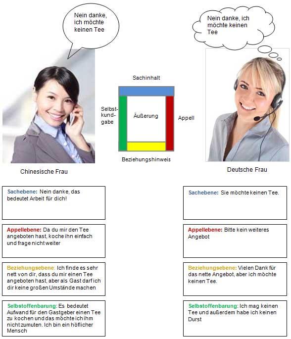 quelle in anlehnung an kumbierschulz von thun 2006 - Kommunikationsquadrat Beispiel