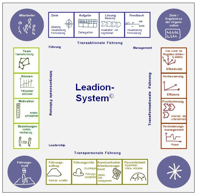Leadion System 2015-07