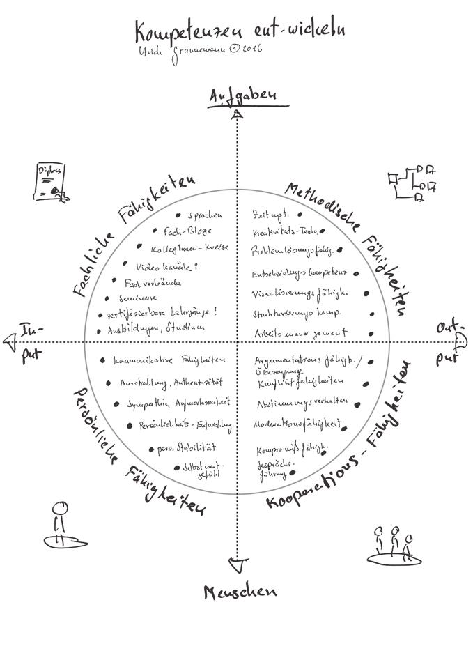 2016-12-01-kompetenzen-grafik