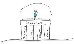 Die Fähigkeit zur Resilienz lässt einen auch schwere Schicksalsschläge überstehen. Resilienz baut auf den Säulen Beziehung, Geist, Körper, Seele.