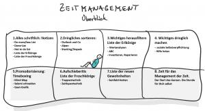 Besseres Zeitmanagement - Die besten Tools und Tipps auf einen Blick.